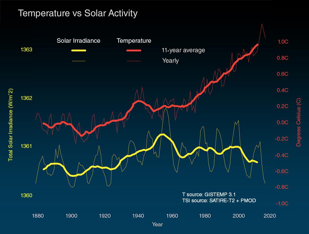 Температура и Солнечная активность